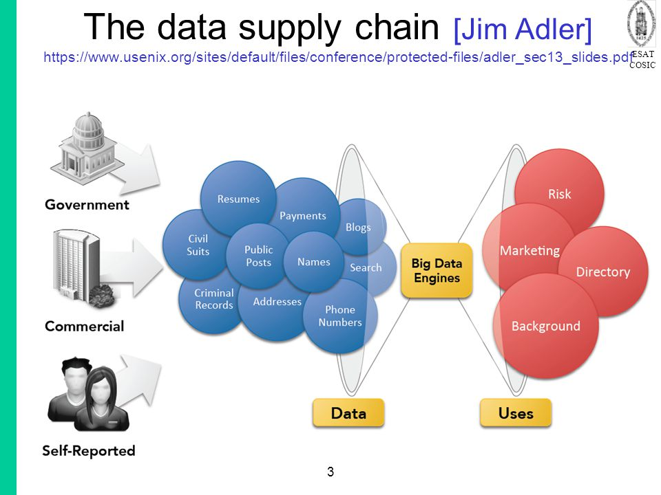 The data supply chain [Jim Adler]